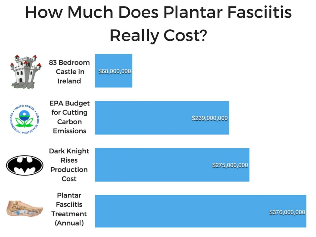 The Cost of Plantar Fasciitis Treatment